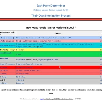 Primary Elections, Caucus', Step by Step on how to elect a US President
