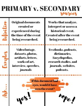 Primary v. Secondary Source Infographic
