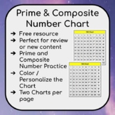 Prime & Composite Number Chart