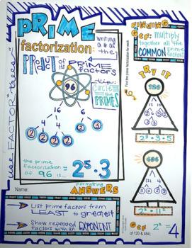 Prime Factorization Doodle Notes