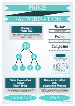 Prime Factorization Infographic