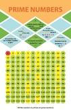Prime Numbers 11 x 17