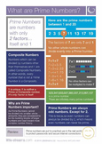 Prime Numbers | What are Prime Numbers? Skills Poster