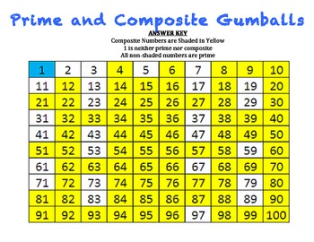 prime and composite gumballs a game to identify prime and composite numbers. Black Bedroom Furniture Sets. Home Design Ideas