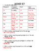 Principle Parts of Irregular Verbs Worksheet and Answer Key