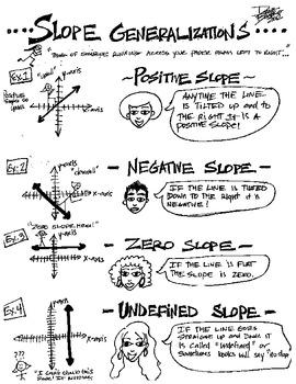 Printable Cartoon Slope Notes - Pre-Algebra, Algebra, Geometry