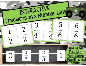 Printable, Interactive Fractions on a Number Line