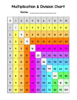 Printable Multiplication & Division Charts