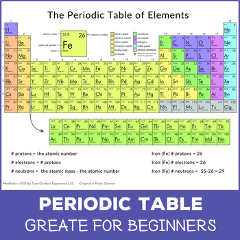 Printable Periodic Table - Colored
