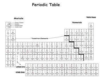 Printable Periodic Table - Simple - Student Use - Both Filled in, and Blank