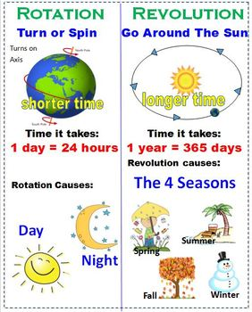 Earth's Rotation and Revolution Poster  (6 different sizes)
