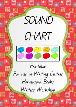 Printable Sound Chart for Writing Centres, Deskstrips, Hom