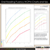 Printable WCPM oral reading fluency graphs with percentiles, grades 1 - 8