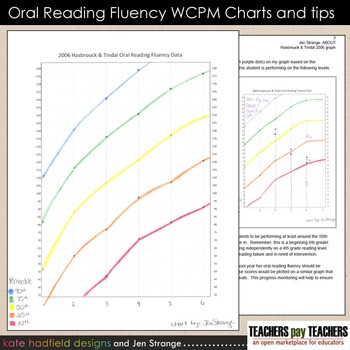 image relating to Fluency Graph Printable called Printable WCPM oral looking at fluency graphs with percentiles, grades 1 - 8