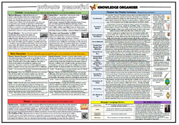 Private Peaceful Knowledge Organizer/ Revision Mat!