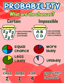 What are the Chances? Probability Poster