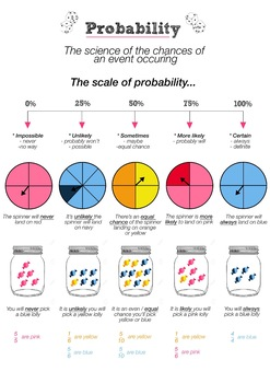 Probability Poster for year five and six CREATED IN A1 SIZE