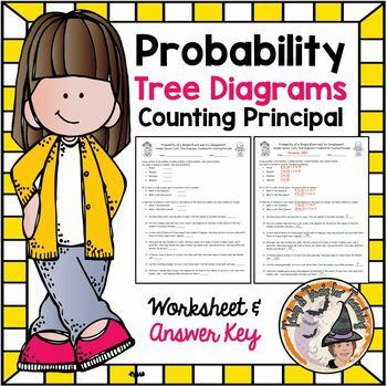 Probability Tree Diagrams Counting Principle Lists Practice Worksheet Homework