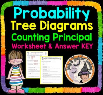 Probability tree diagrams counting principle lists practice probability tree diagrams counting principle lists practice worksheet homework ccuart Gallery