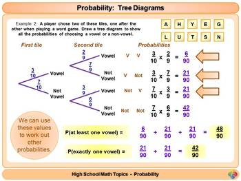 Probability Tree Diagrams For High School Math Powerpoint Tpt