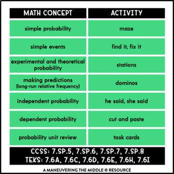 Probability Unit Activity Bundle