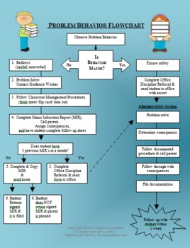 Problem Behavior Flowchart for PBIS