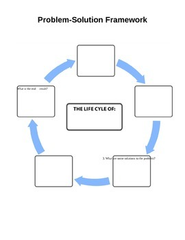 Problem-Solution Argumentative Writing Framework