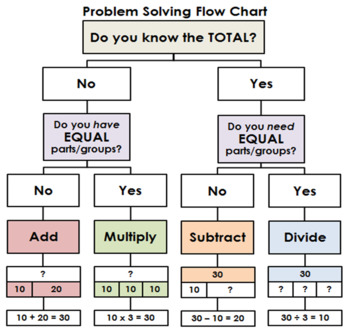 Problem Solving Flow Charts Bundle - 4 Operations, Add/Subtract, Multiply/Divide