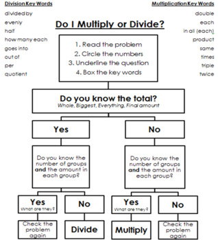 Problem Solving Multiplication and Division Flow Chart for Word Problems