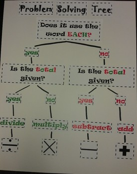 Problem Solving Operation Tree - Poster