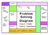Problem Solving Strategies. A wall graphic organiser for Y