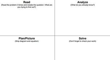 Problem Solving Strategy (RAPS)