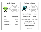Problem Solving key word posters