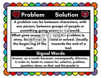 Problem Solution Anchor Chart