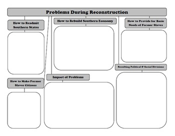 Problems During Reconstruction - STAAR Social Studies