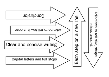 Procedure How to Writing (Posters, Labels, Rubric)