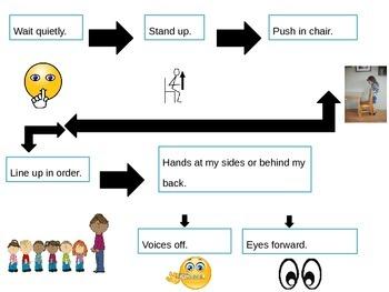 Procedures Flow Chart