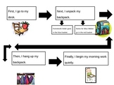 Procedures Flow Chart