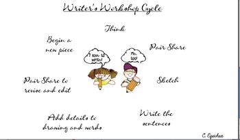 Process Of Writing Small Moments and How to Writing (Lower Grade)