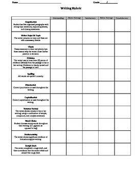 Process Writing Rubric for CCSS