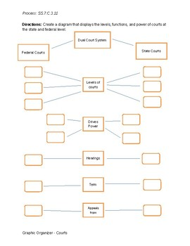 Process for SS.7.C.3.11 Graphic Organizer- Courts