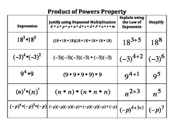 Product of Powers Property Guided Notes