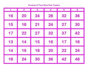 Product of Two Dice Plus Twelve