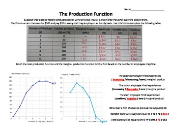 Production Function Worksheet