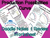 Production Possibilities Curve Doodle Notes and Review Worksheet