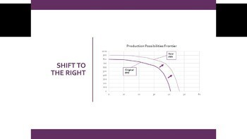 Production Possibilities Frontier (PPF) Economics Lesson (Distance Learning!)