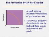Production Possibilities Lesson Plan