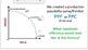 Production Possibility Curve/ PPF
