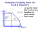 Production Possibility Curves / Frontiers / Diagrams (PPC)