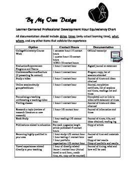 Professional Development By Their Own Design: Learner Centered